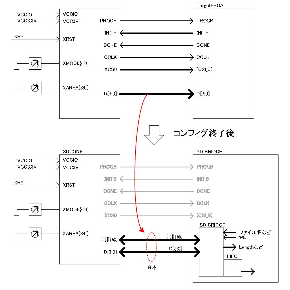 SDCONFリード機能イメージブロック
